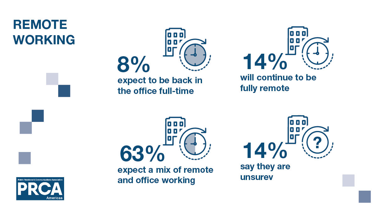 Remote Working survey summary with percentage figures reading 8% expect to return to the traditional five-day office week post-Covid
