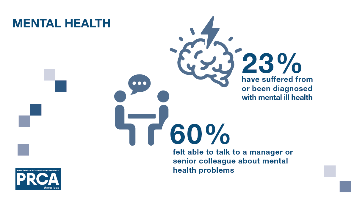 Mental Health survey findings  read 23% of practitioners say they have suffered or have been diagnosed with mental ill health - and three in five (60%) feel they would be able to talk to a manager or senior colleague about mental health problems.